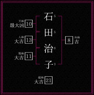 石田治子の画像 p1_1